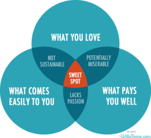 Sweet spot circles
