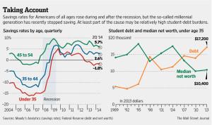 WSJ savings rate Nov '14